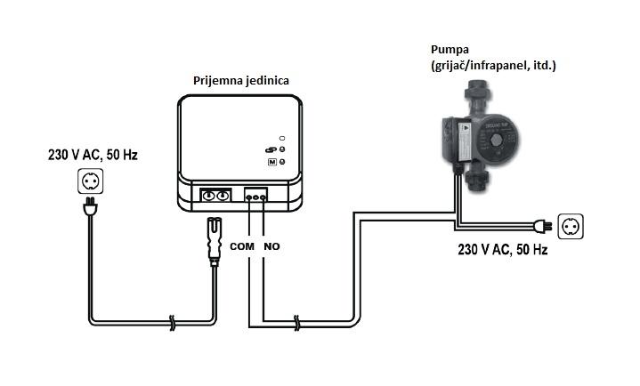 Digitalni bežični sobni termostat T32RF spajanje na infrapanel i pumpu