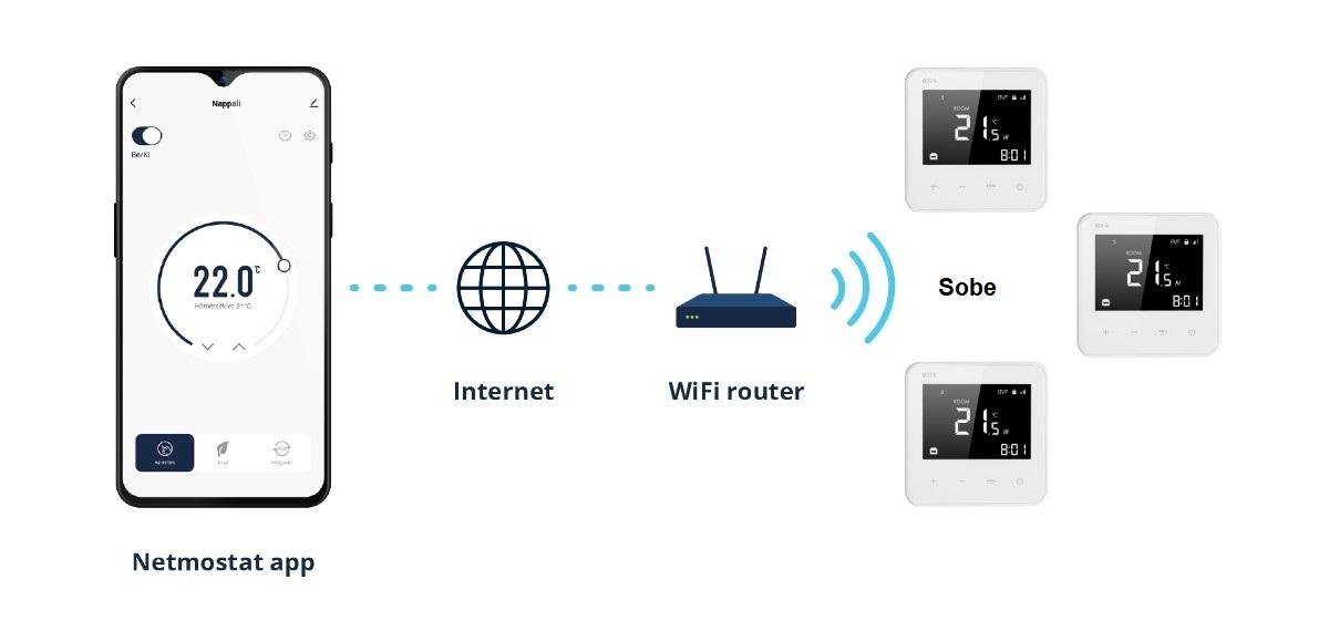 Wifi termostat BVF801 - spajanje na internet